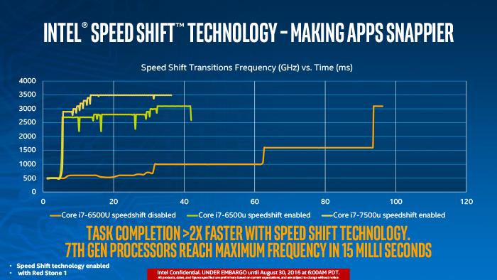 Intel представила процессоры на основе архитектуры Core 7-го поколения (Kaby Lake)