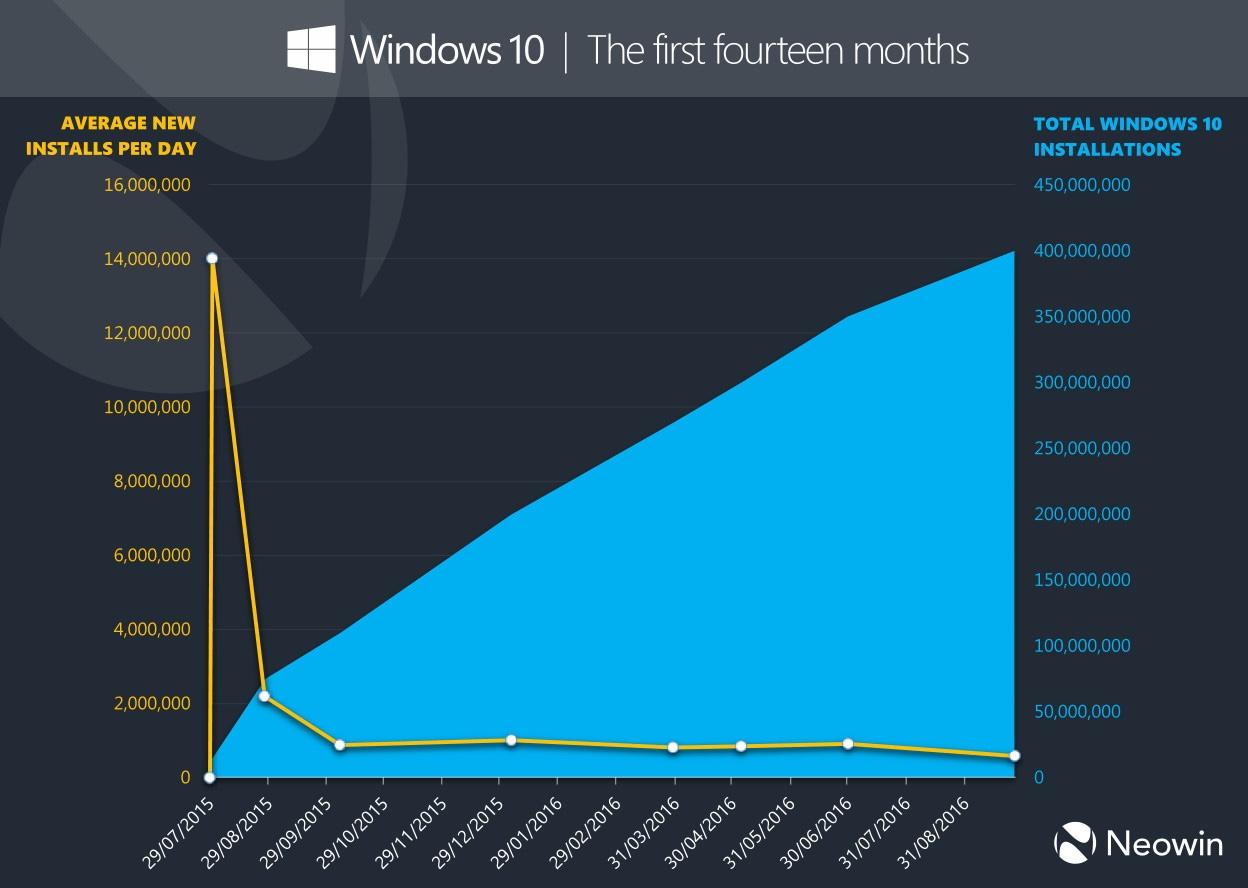 Microsoft: Windows 10 установлена на 400 млн устройств